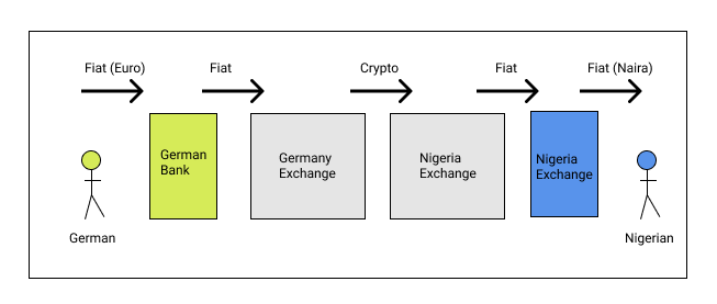 Fiat Transfer with Crypto